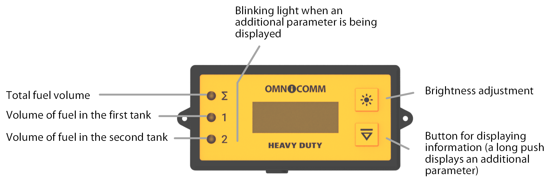 Purpose of the indicator lights and touch buttons