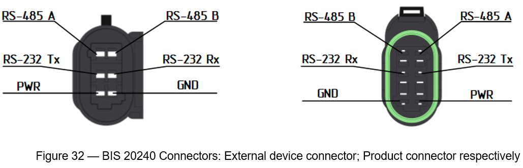 Figure 32 - BIS 20240 Connectors: External device connector; Product connector respectively