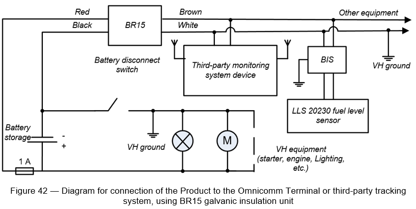 Figure 42 - Diagram for connection of the Product to the Omnicomm Terminal or third-party tracking system, using BR15 galvanic insulation unit