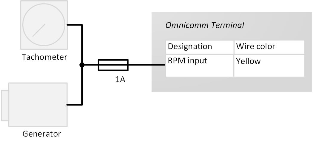 Connetion to tachometer