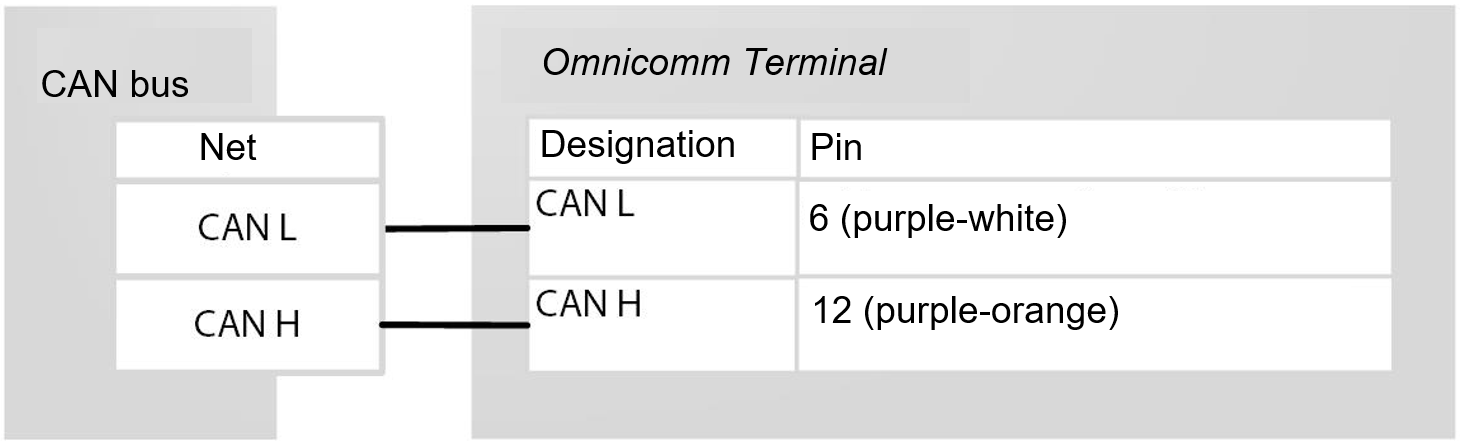 Connection to CAN bus