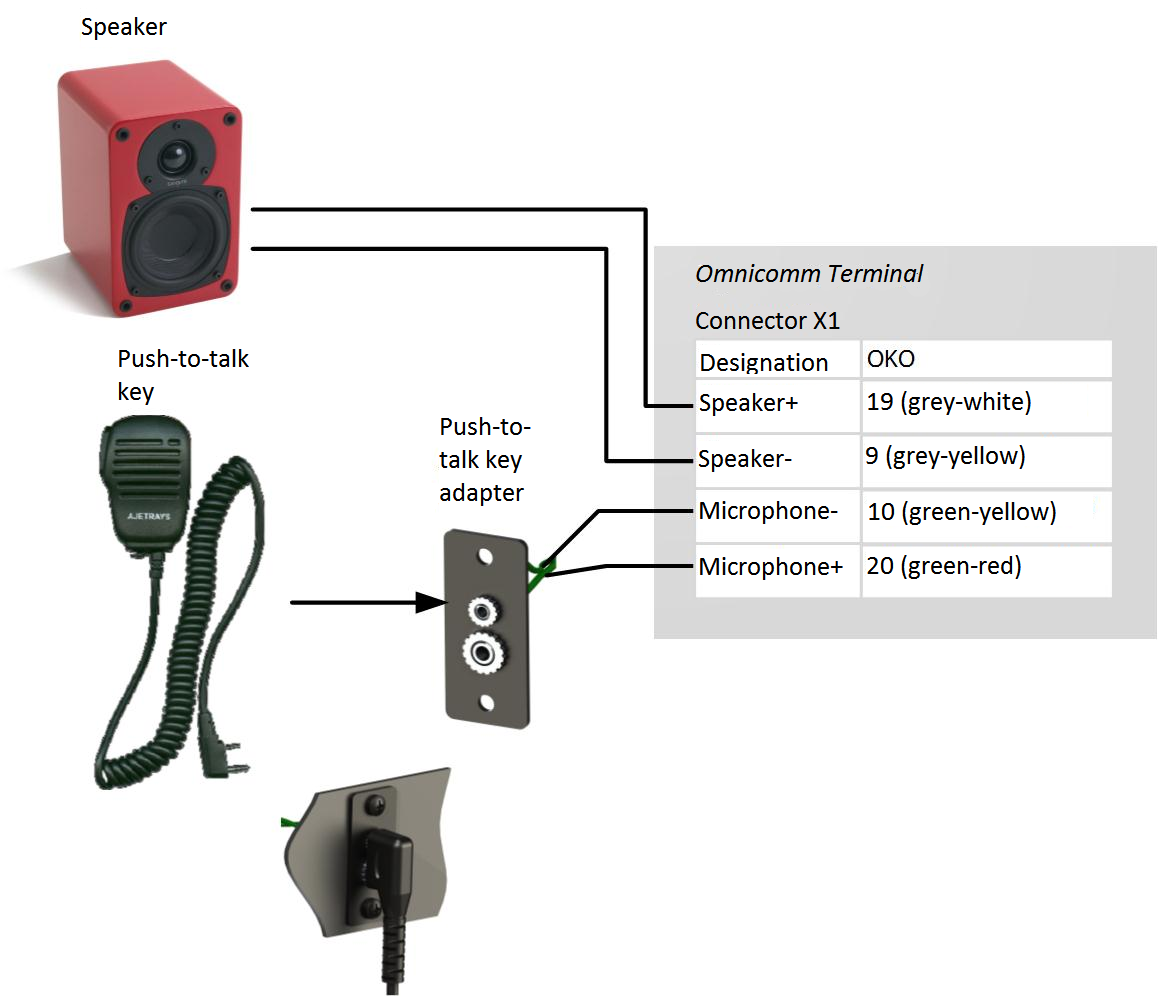 Voice communication kit connection