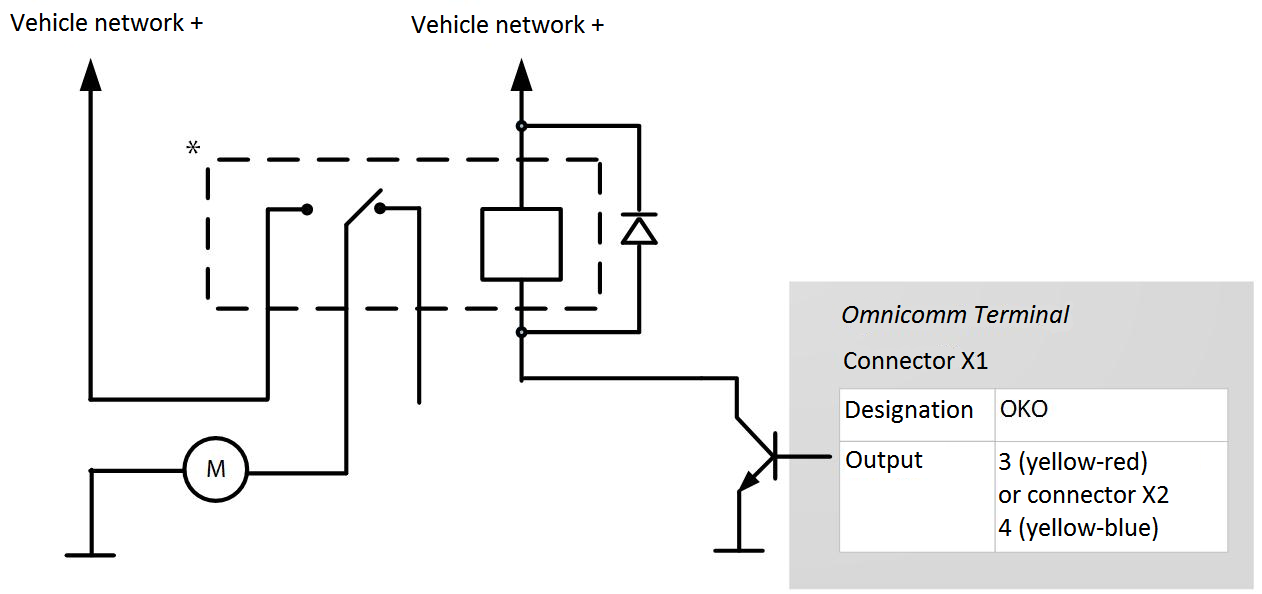 Connection of controlled equipment