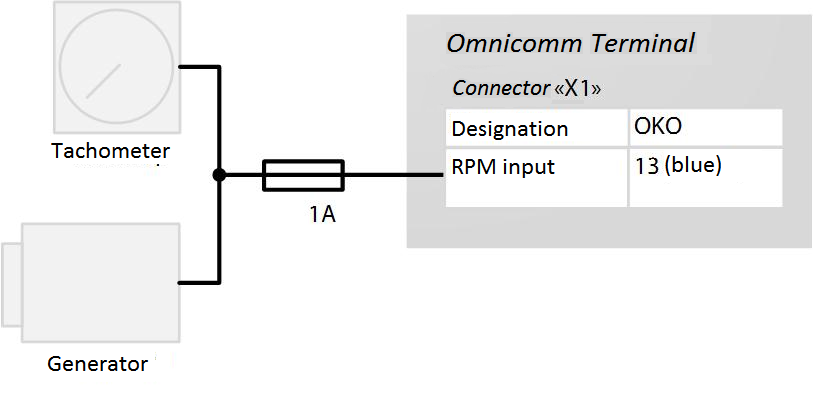 Connection to tachometer